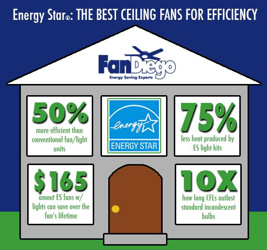 ENERGY STAR®: THE BEST CEILING FANS FOR EFFICIENCY