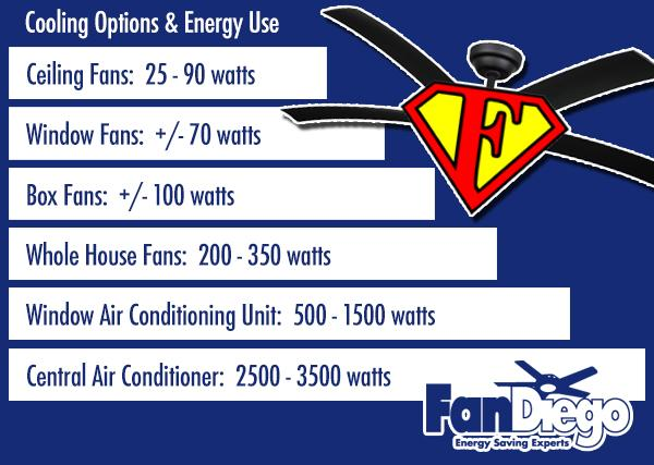 CEILING FANS HELP COMBAT RISING UTILITY COSTS